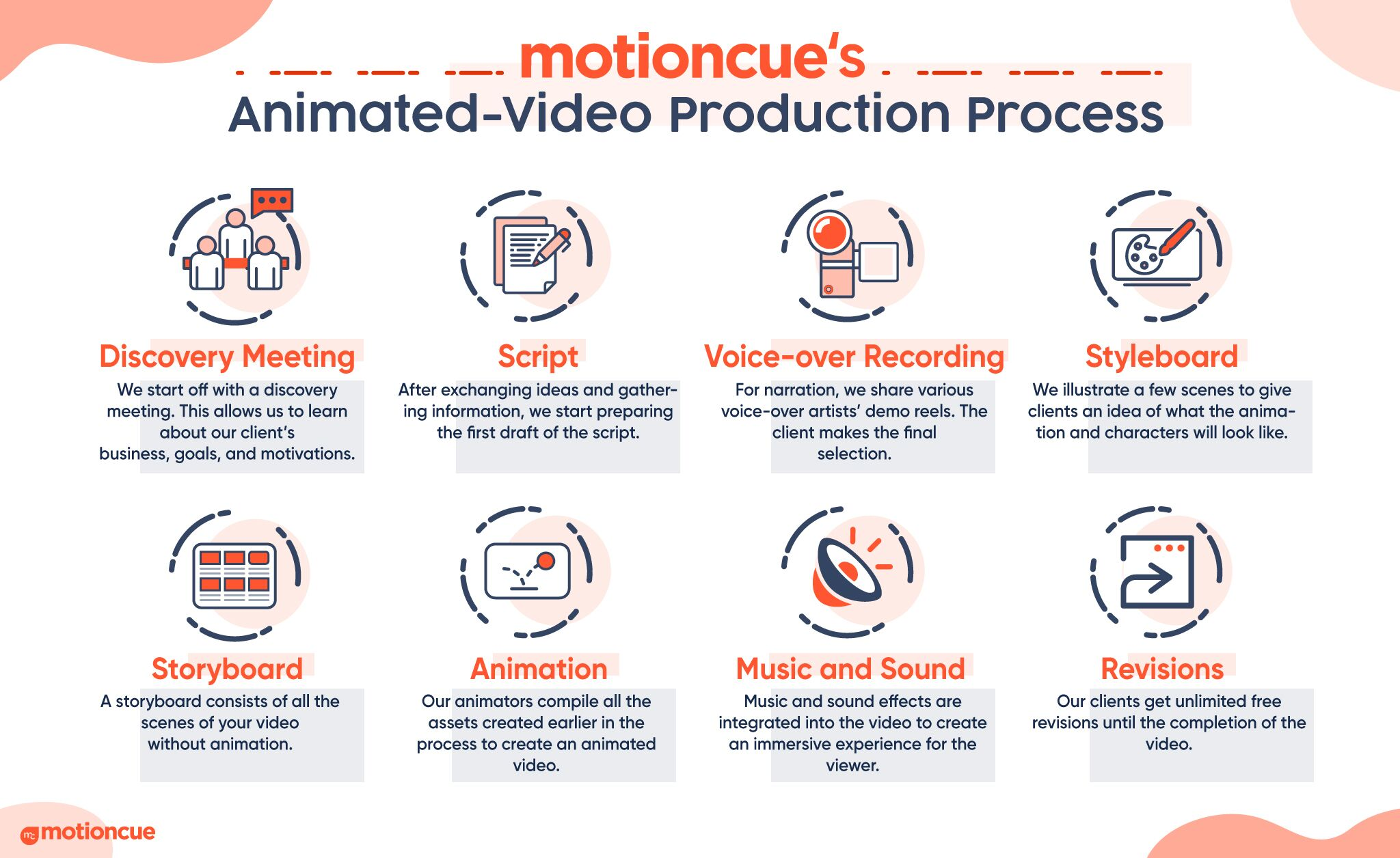 motioncue's animated-video production process-infographic