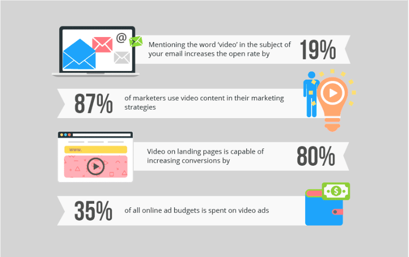 video landing page stats