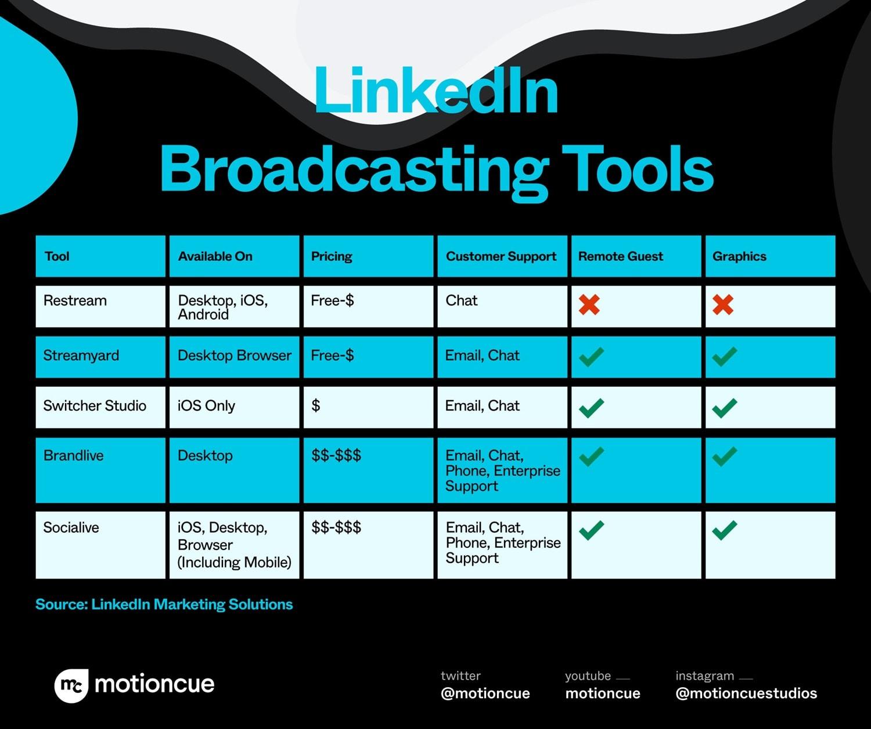 live stream tools for linkedin