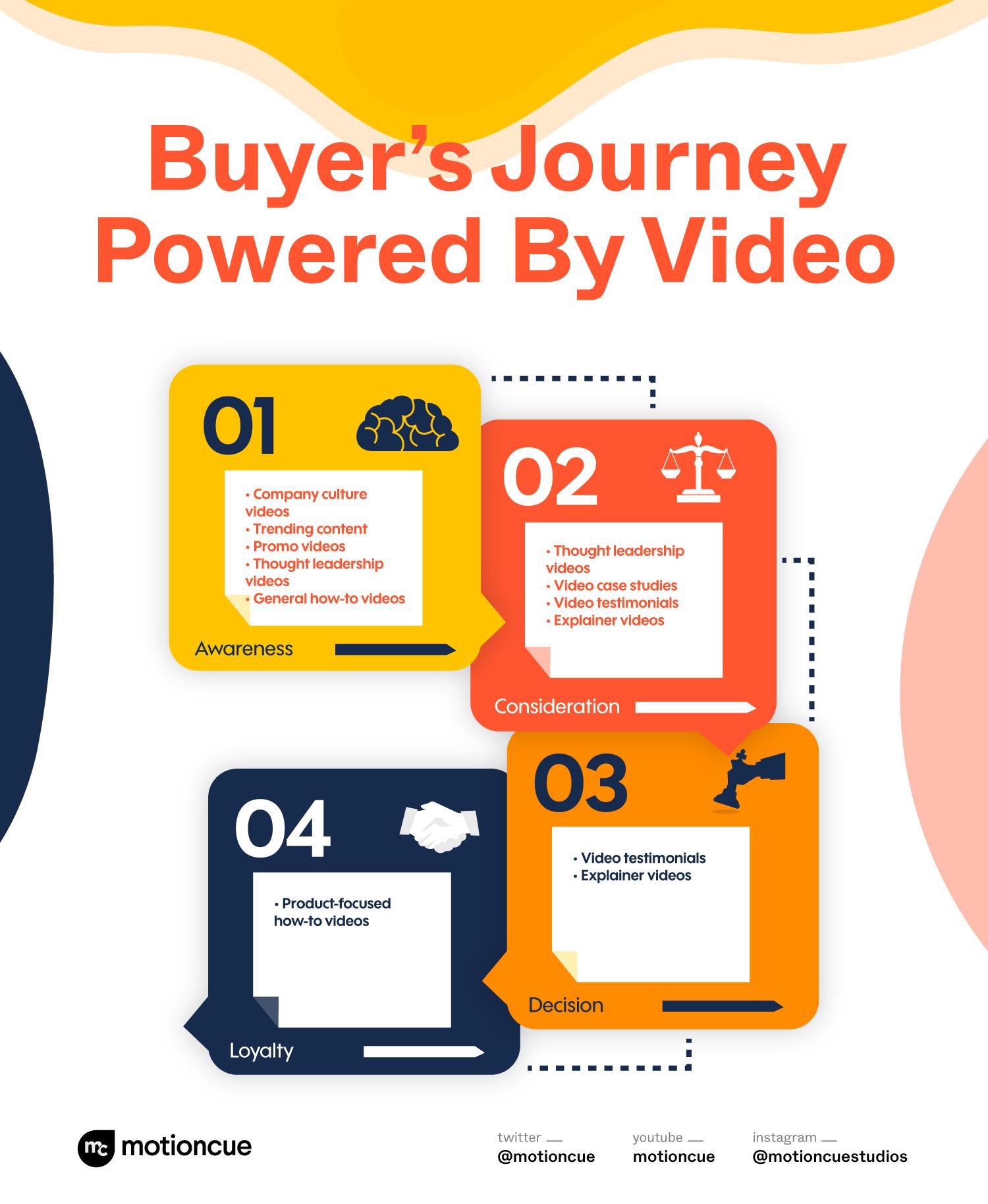B2B video in the buyer's journey