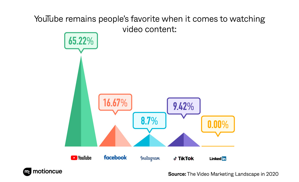 YouTube viewers favorite - motioncue survey