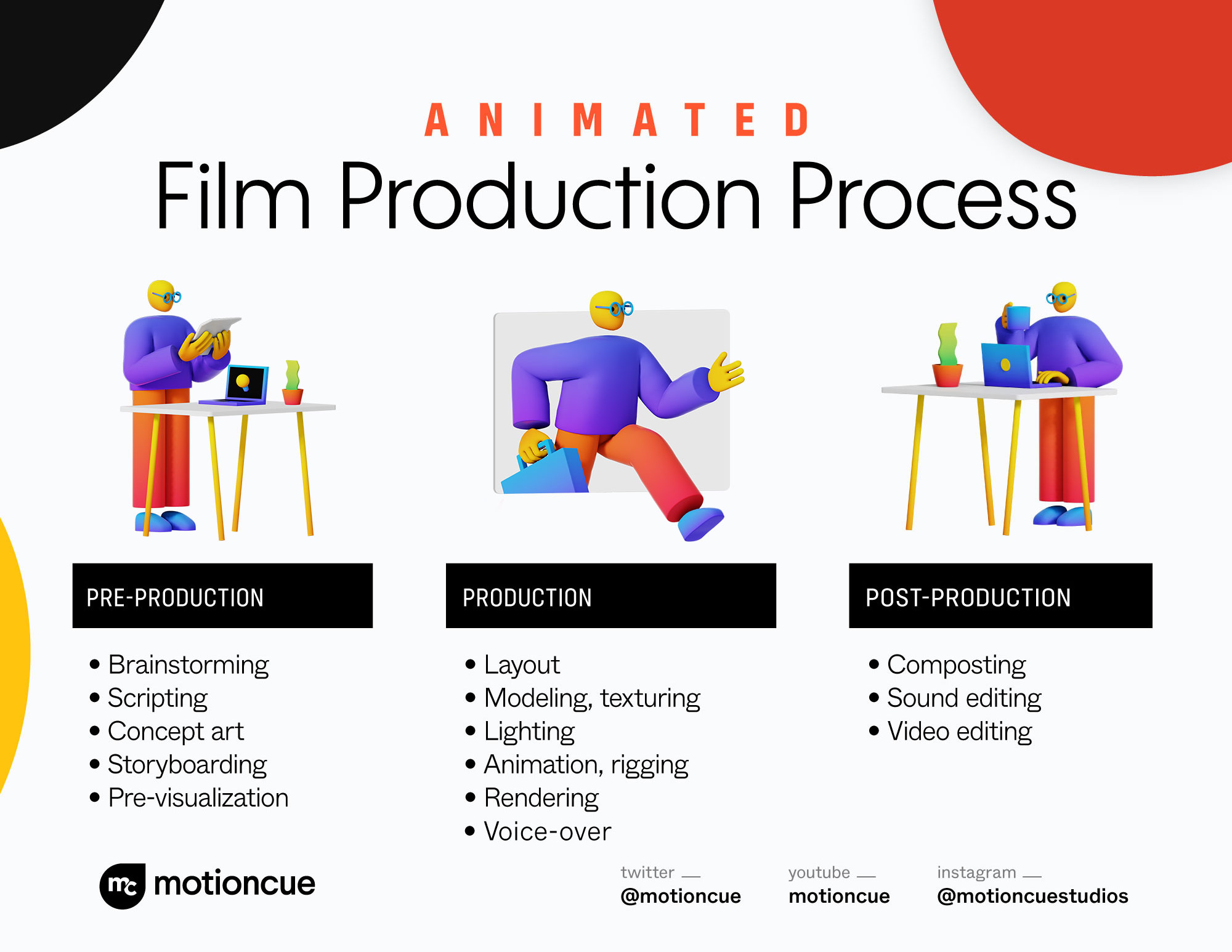 animated film production