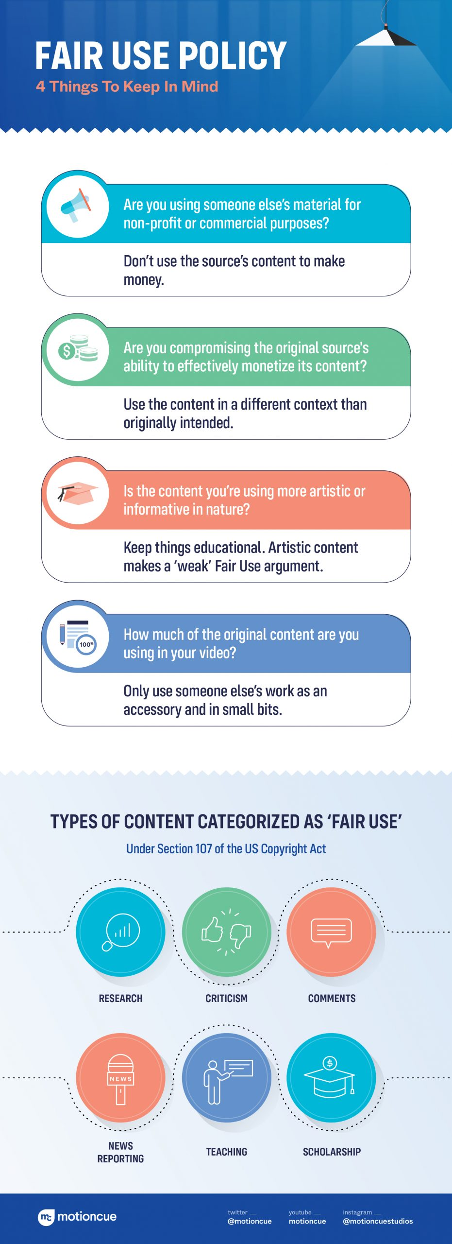 Fair Use Policy Infographic