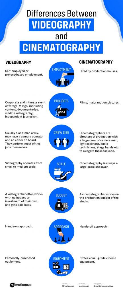 Cinematography vs Videography