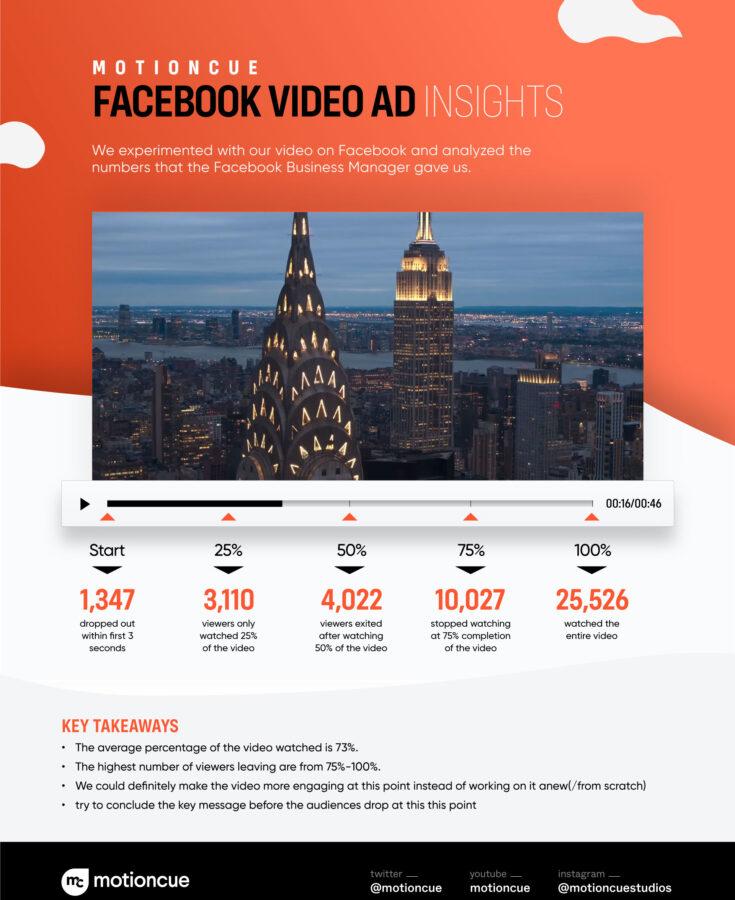 Facebook ad insights-motioncue